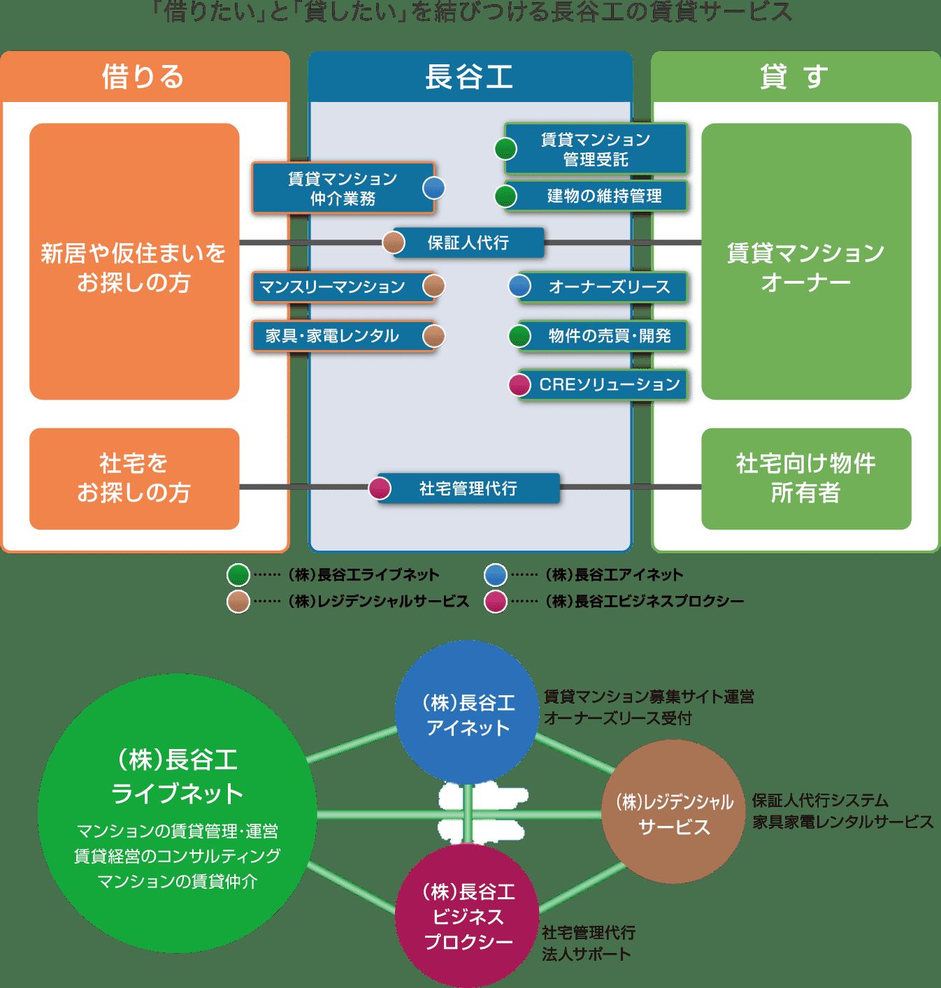 ネット 長谷 工 ライブ