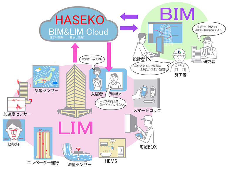 「BIM&LIM Cloud」概念図