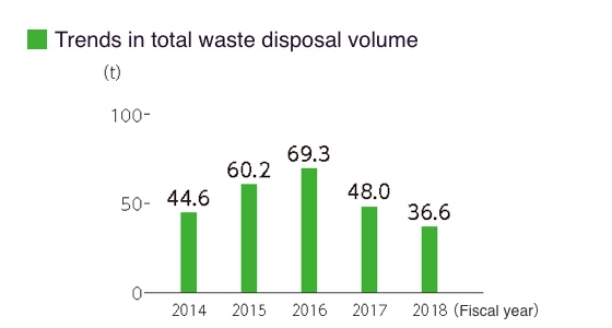 Trends in total waste disposal volume