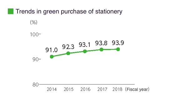 Trends in green purchase of stationery