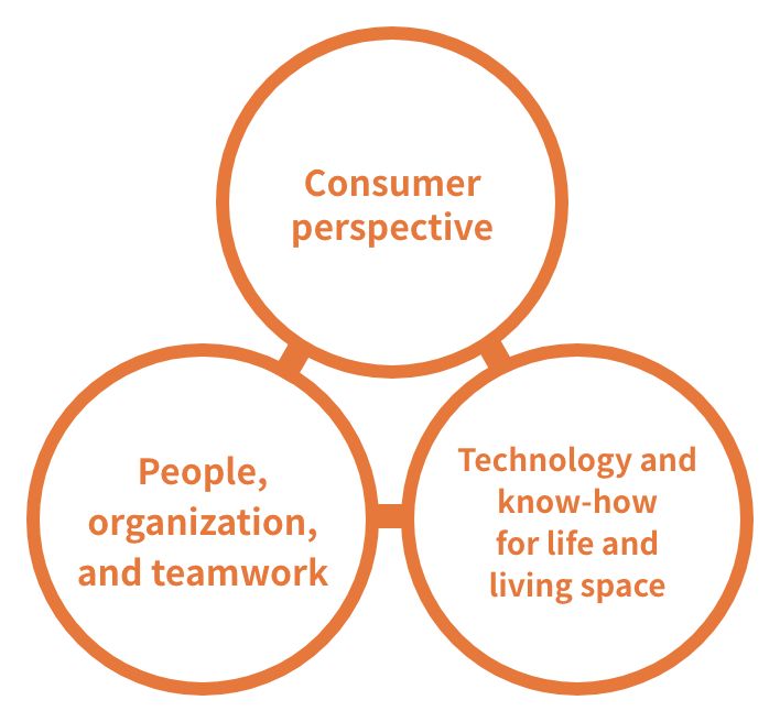 Consumer perspective / Technology and know-how for life and living space / People, organization, and teamwork