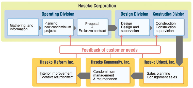 Haseko's Business|HASEKO Corporation
