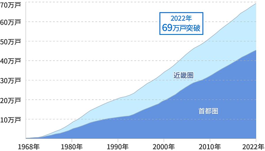 長谷工グループ累計施工戸数グラフ 2017年には60万個を突破