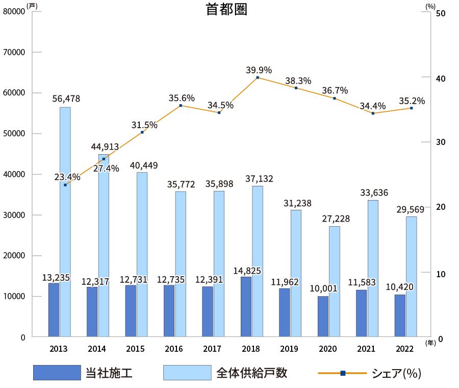 累計施工戸数の推移グラフ〜首都圏