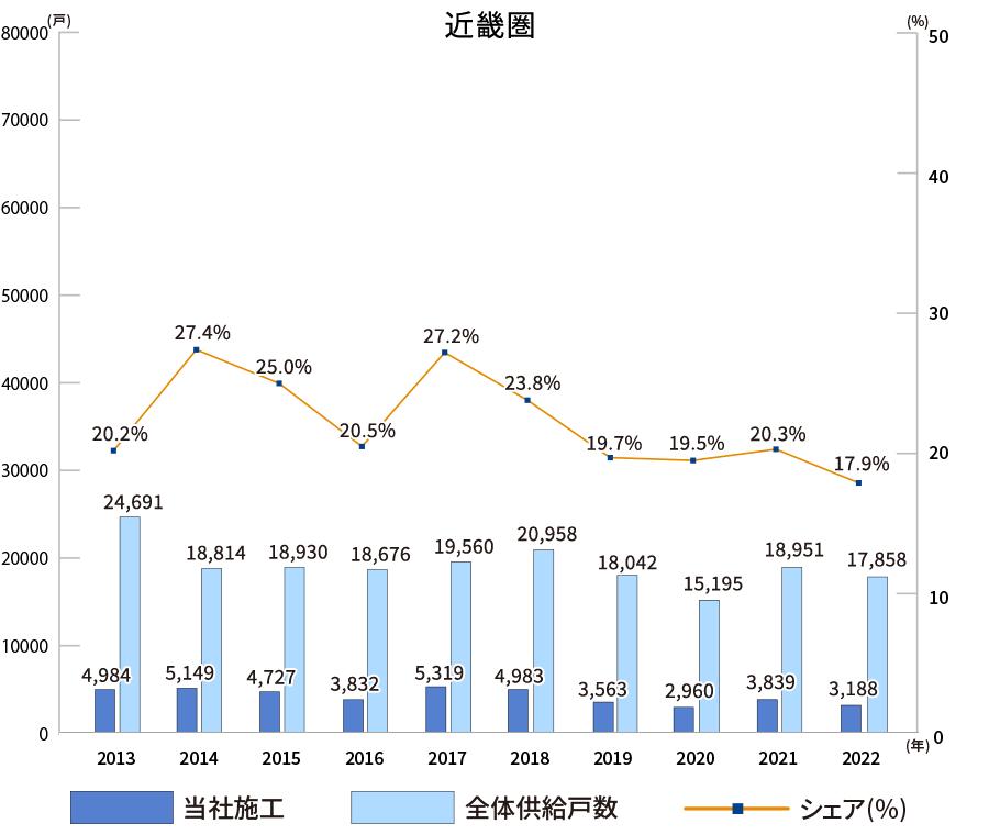 累計施工戸数の推移グラフ〜近畿圏